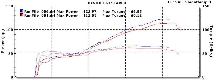 848 Dyno Graph